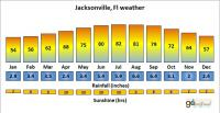 Daytona Beach area weather